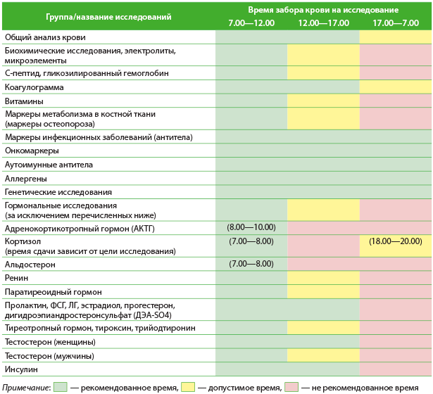 Рекомендации по времени забора крови для различных лабораторных исследований